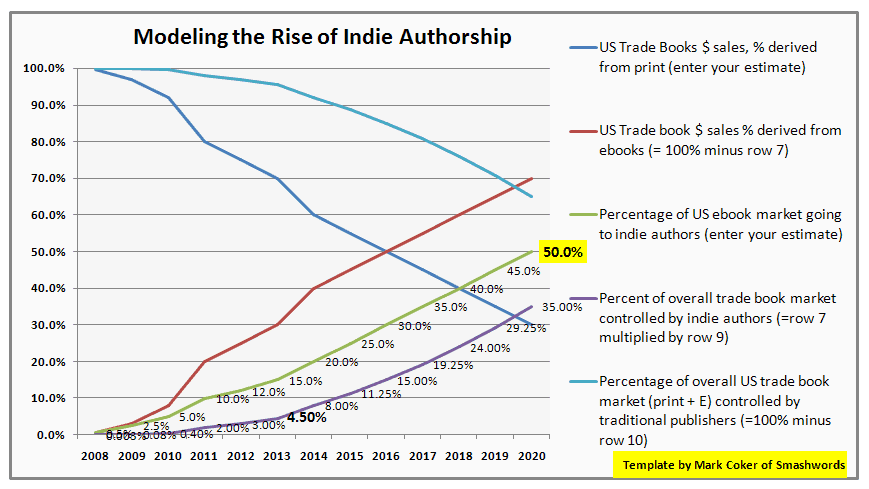 marking the rise of indie authorship