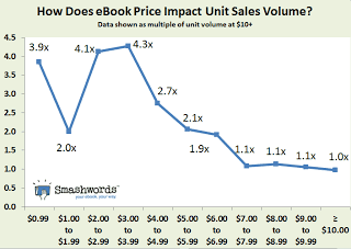 how does price impact ebook sales volume