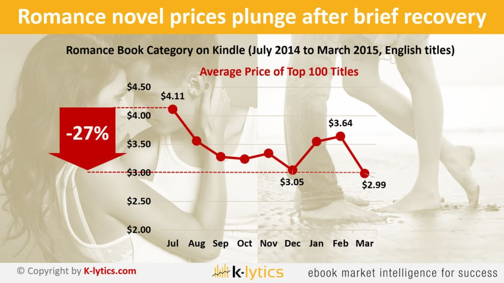PO-Romance-Books-Price-Trends-1600-1024x576